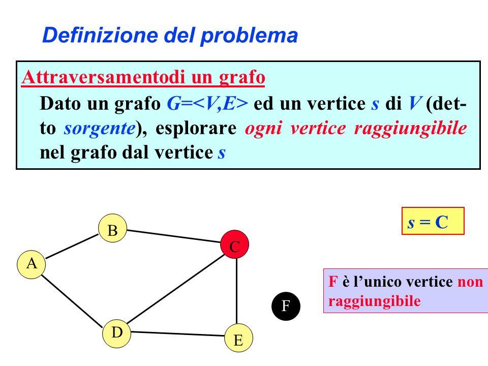 Alberi breadth-first B C D E F s = A Un albero breadth-first di un grafo non orientato G = con sorgente s, è un albero libero G= tale che: G è un sottografo del grafo non orientato sottostante G v V se e solo se v è raggiungibile da s per ogni v V, il percorso da s a v è minimo A Questo NON è un albero breadth-first.