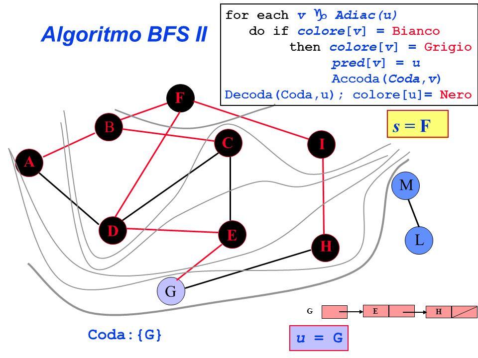 Algoritmo BFS II A B C E G F H I L D M s = F for each v Adiac(u) do if colore[v] = Bianco then colore[v] = Grigio pred[v] = u Accoda(Coda,v) Decoda(Co