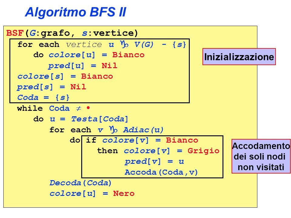 Algoritmo BFS II BSF(G:grafo, s:vertice) for each vertice u V(G) - {s} do colore[u] = Bianco pred[u] = Nil colore[s] = Bianco pred[s] = Nil Coda = {s}