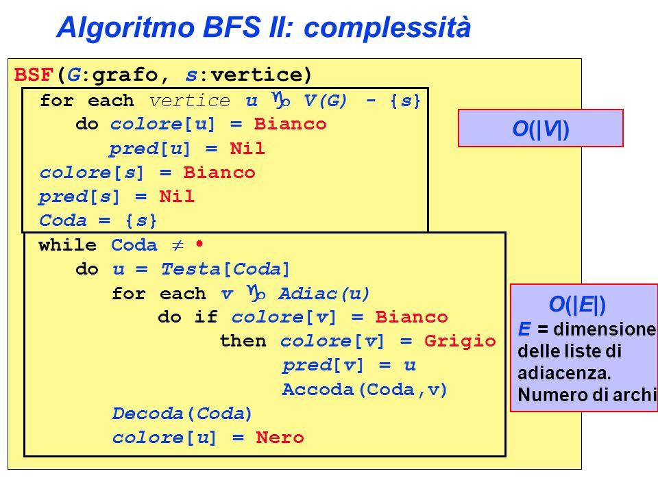 Algoritmo BFS II: complessità BSF(G:grafo, s:vertice) for each vertice u V(G) - {s} do colore[u] = Bianco pred[u] = Nil colore[s] = Bianco pred[s] = N