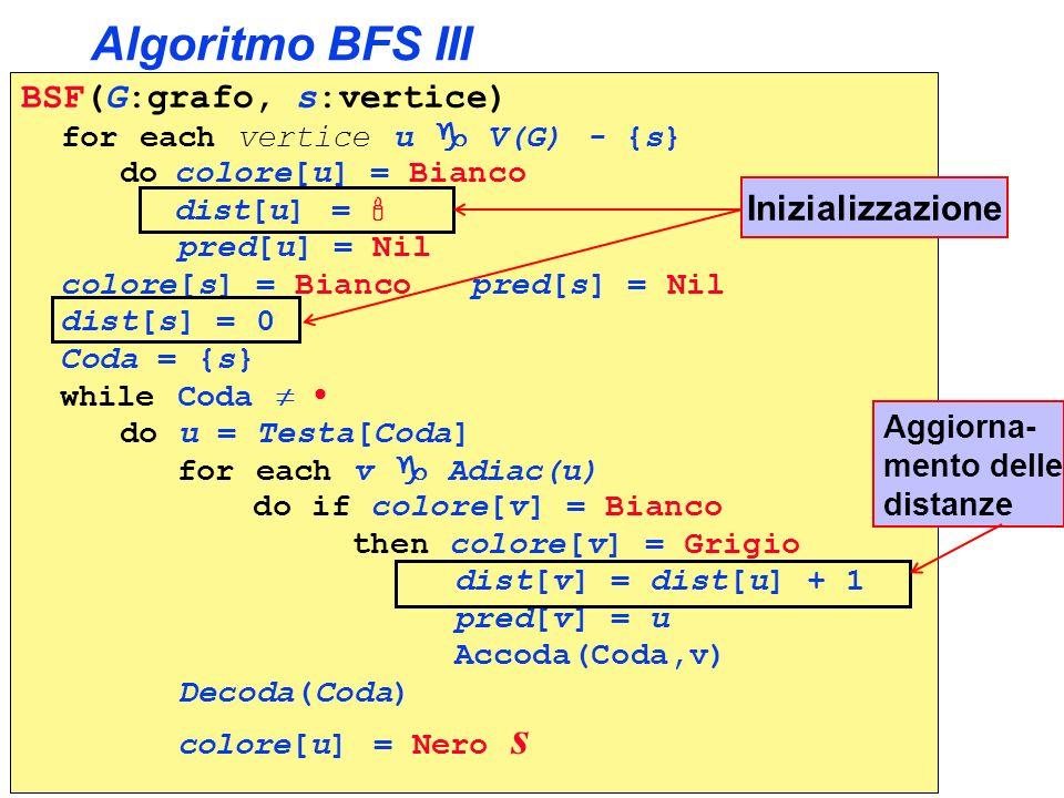Algoritmo BFS III BSF(G:grafo, s:vertice) for each vertice u V(G) - {s} do colore[u] = Bianco dist[u] = pred[u] = Nil colore[s] = Bianco pred[s] = Nil