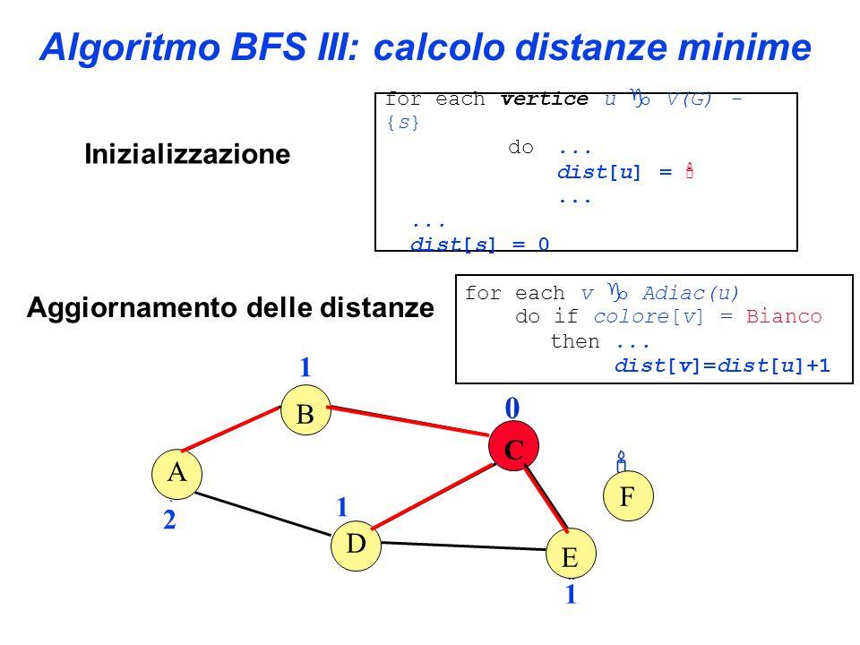 0 for each vertice u V(G) - {s} do... dist[u] =... dist[s] = 0 Algoritmo BFS III: calcolo distanze minime A B C D E F 2 Aggiornamento delle distanze 1