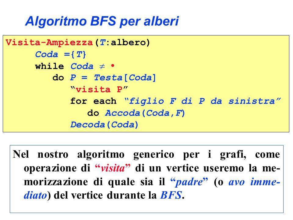 Algoritmo BFS: I BSF(G:grafo, s:vertice) pred[s] = Nil Coda = {s}{s} while Coda do u = Testa[Coda] for each v Adiac(u) do pred[v] = u Accoda(Coda,v) Decoda(Coda) Visita-Ampiezza(T:albero) Coda = {T} while Coda do P = Testa[Coda ] visita P for each figlio F di P da sinistra do Accoda(Coda,F) Decoda(Coda)