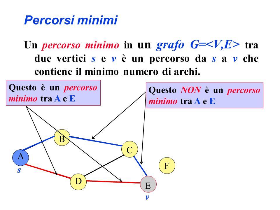 Percorsi minimi Un percorso minimo in un grafo G= tra due vertici s e v è un percorso da s a v che contiene il minimo numero di archi. A B D E F C s v