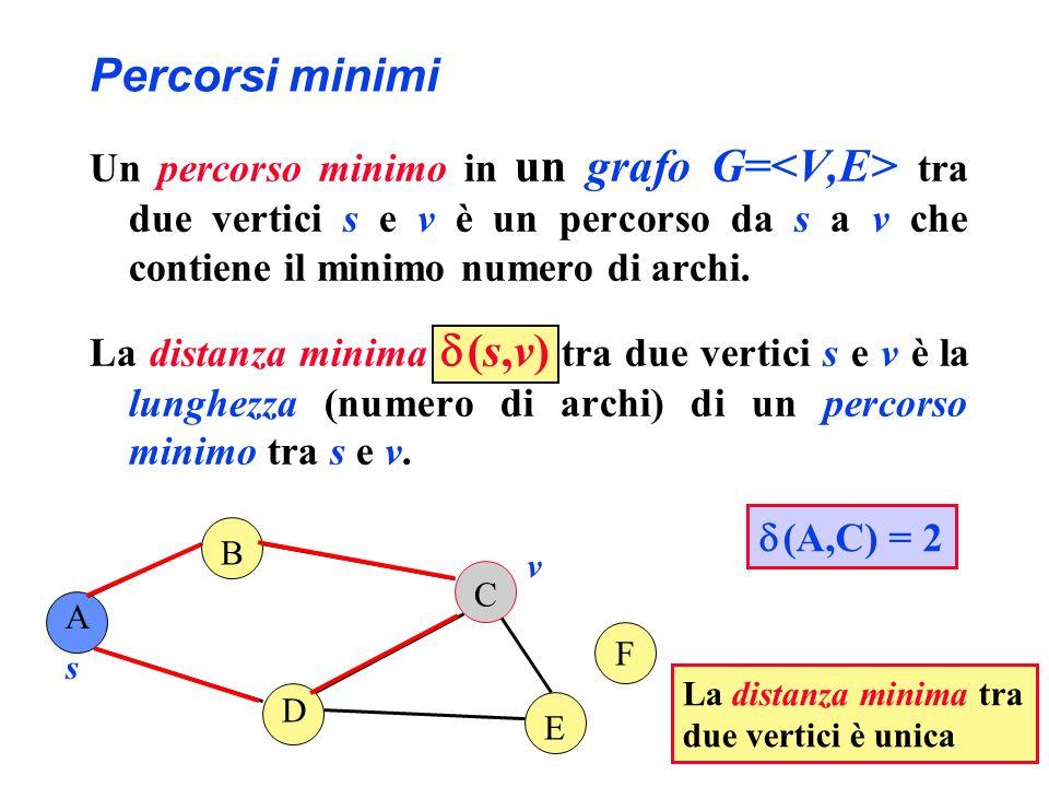 Percorsi minimi Un percorso minimo in un grafo G= tra due vertici s e v è un percorso da s a v che contiene il minimo numero di archi. La distanza min