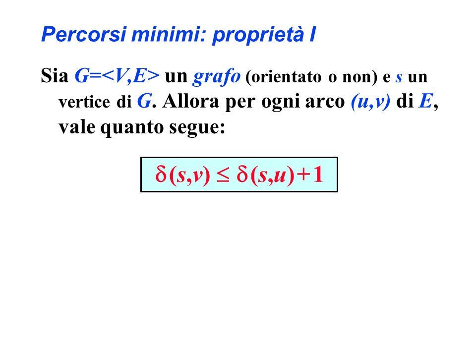 Percorsi minimi: proprietà I Sia G= un grafo (orientato o non) e s un vertice di G. Allora per ogni arco (u,v) di E, vale quanto segue: (s,v) (s,u) +