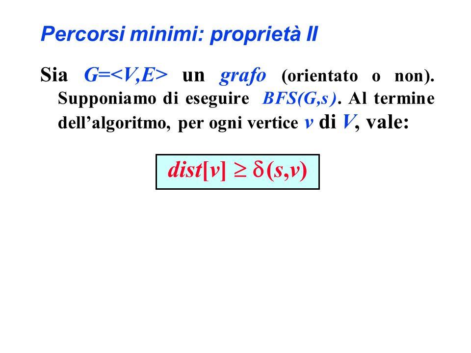 Percorsi minimi: proprietà II Sia G= un grafo (orientato o non). Supponiamo di eseguire BFS(G,s ). Al termine dellalgoritmo, per ogni vertice v di V,
