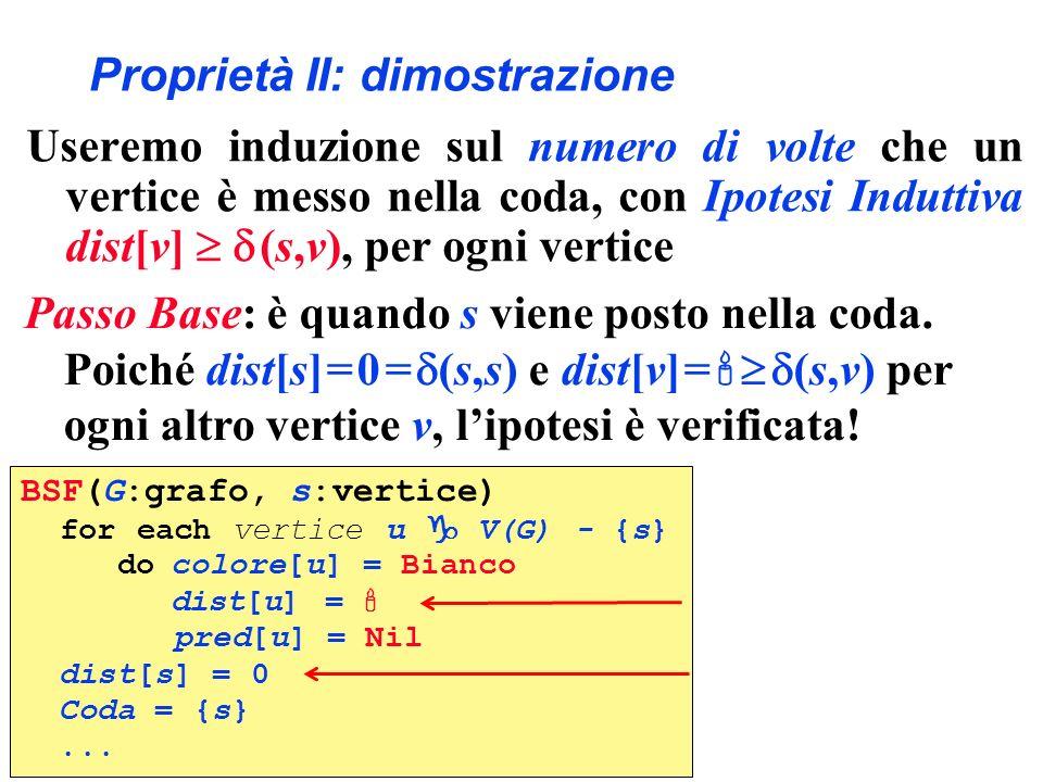 Proprietà II: dimostrazione Useremo induzione sul numero di volte che un vertice è messo nella coda, con Ipotesi Induttiva dist[v] (s,v), per ogni ver