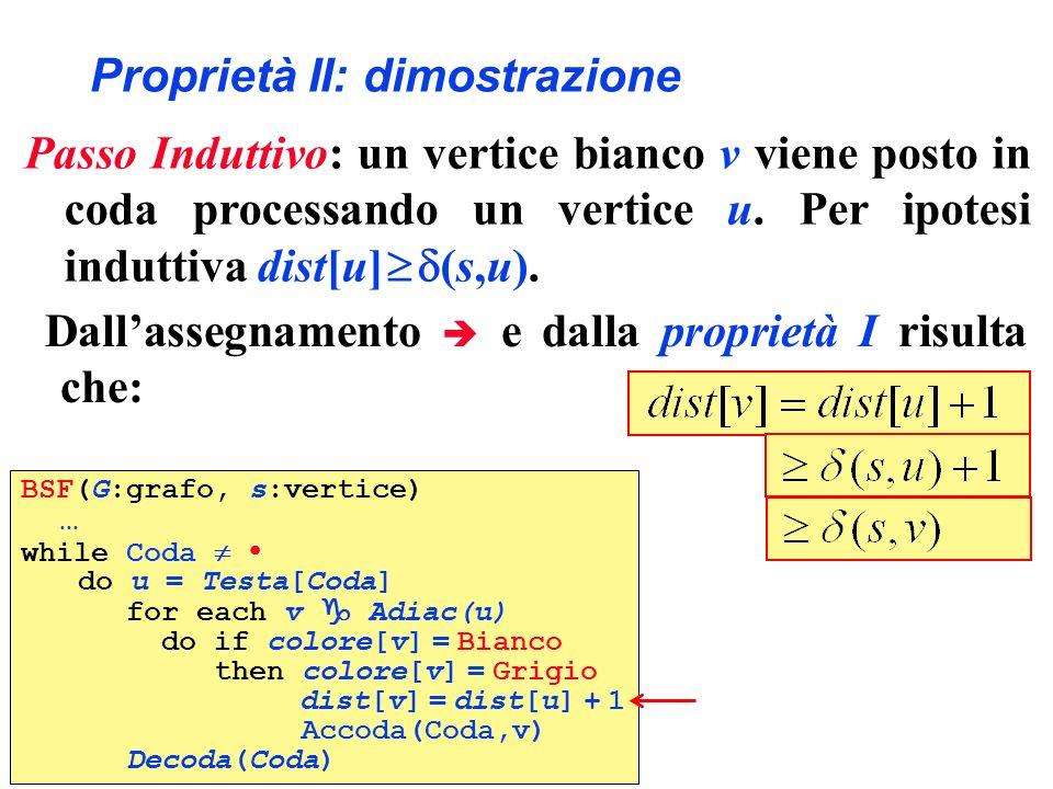 Proprietà II: dimostrazione BSF(G:grafo, s:vertice) … while Coda do u = Testa[Coda] for each v Adiac(u) do if colore[v] = Bianco then colore[v] = Grig