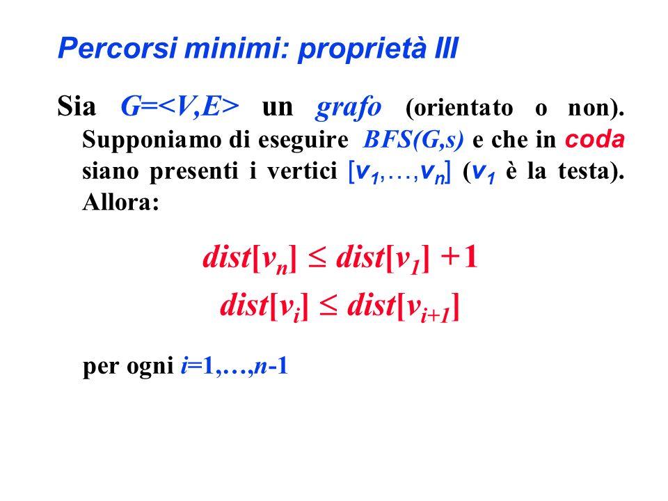 Percorsi minimi: proprietà III Sia G= un grafo (orientato o non). Supponiamo di eseguire BFS(G,s) e che in coda siano presenti i vertici [v 1,…,v n ]