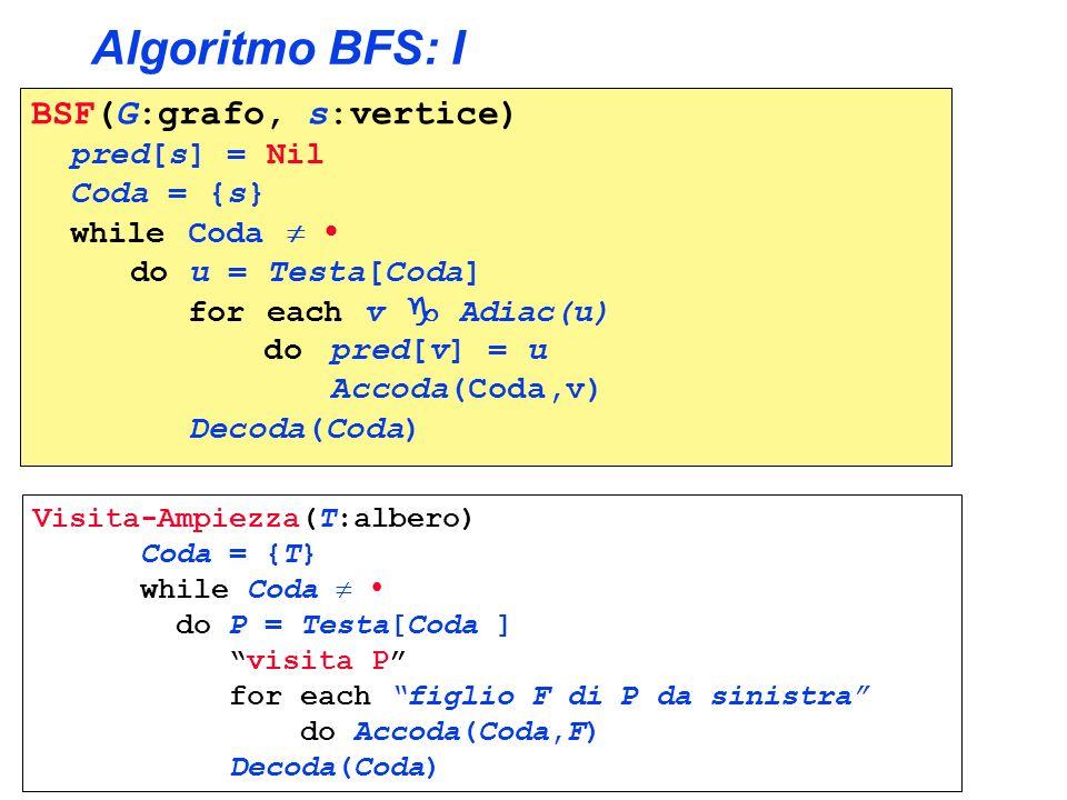 Algoritmo BFS II A B C E G F H I L D M Coda:{B,D,I,C,A} u = B C AF B s = F for each v Adiac(u) do if colore[v] = Bianco then colore[v] = Grigio pred[v] = u Accoda(Coda,v) Decoda(Coda,u); colore[u]= Nero