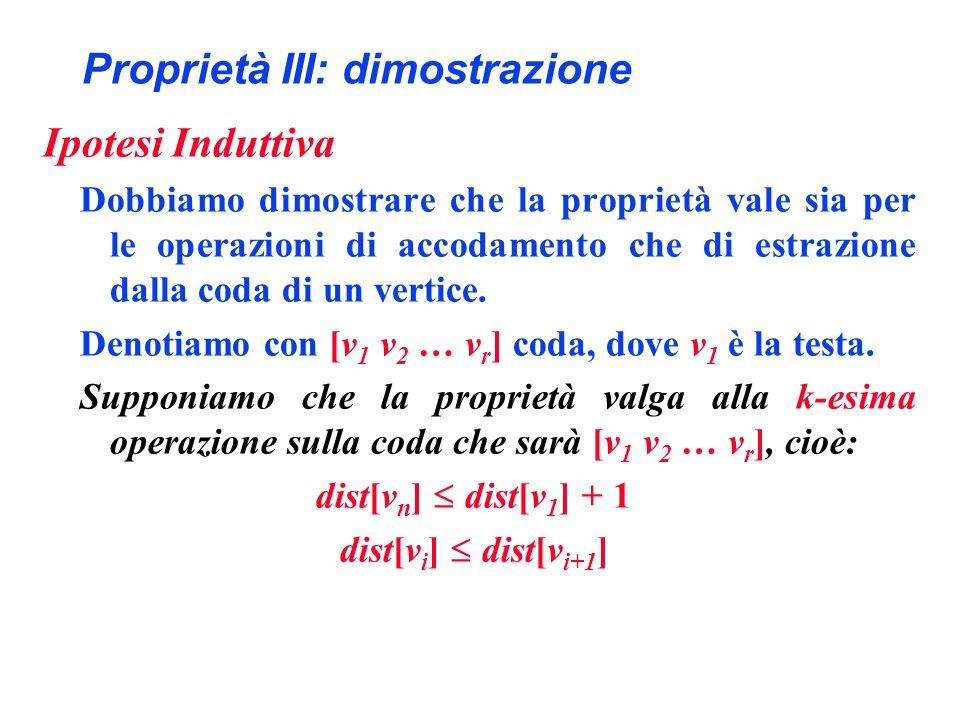 Proprietà III: dimostrazione Ipotesi Induttiva Dobbiamo dimostrare che la proprietà vale sia per le operazioni di accodamento che di estrazione dalla