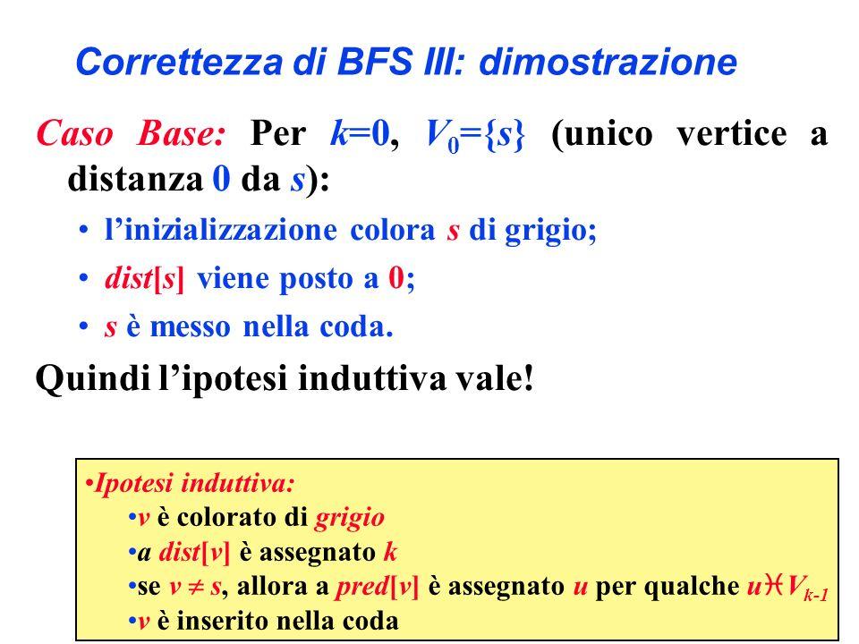 Correttezza di BFS III: dimostrazione Caso Base: Per k=0, V 0 ={s} (unico vertice a distanza 0 da s): linizializzazione colora s di grigio; dist[s] vi