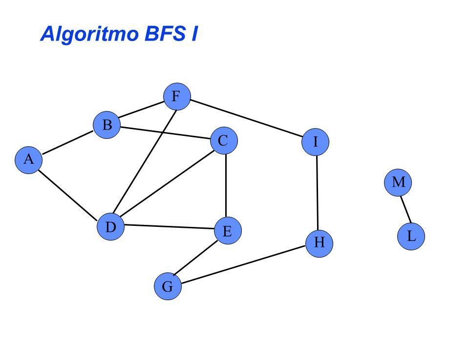 Algoritmo BFS II A B C E G F H I L D M Coda:{D,I,C,A} u = D s = F for each v Adiac(u) do if colore[v] = Bianco then colore[v] = Grigio pred[v] = u Accoda(Coda,v) Decoda(Coda,u); colore[u]= Nero A F C E D