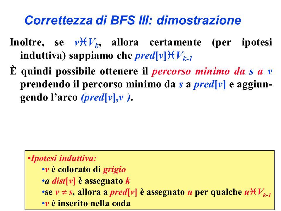 Correttezza di BFS III: dimostrazione Inoltre, se v V k, allora certamente (per ipotesi induttiva) sappiamo che pred[v] V k-1 È quindi possibile otten