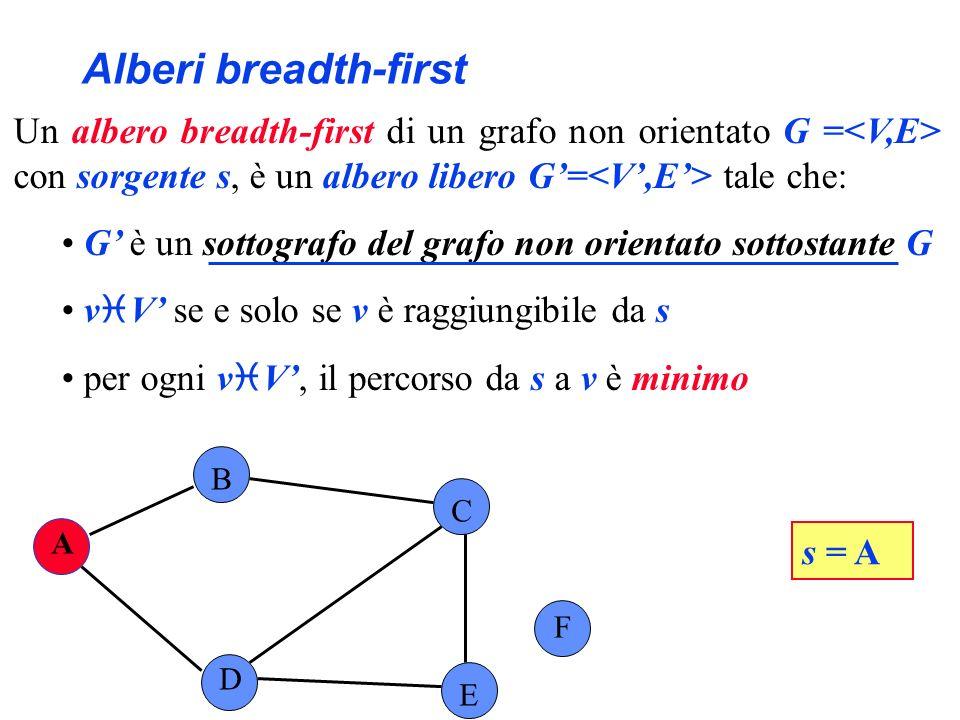 Alberi breadth-first A B C F D E s = A Un albero breadth-first di un grafo non orientato G = con sorgente s, è un albero libero G= tale che: G è un so