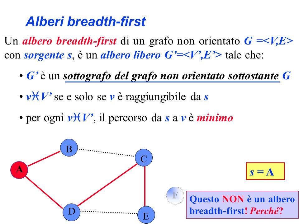 Alberi breadth-first B C D E F s = A Un albero breadth-first di un grafo non orientato G = con sorgente s, è un albero libero G= tale che: G è un sott