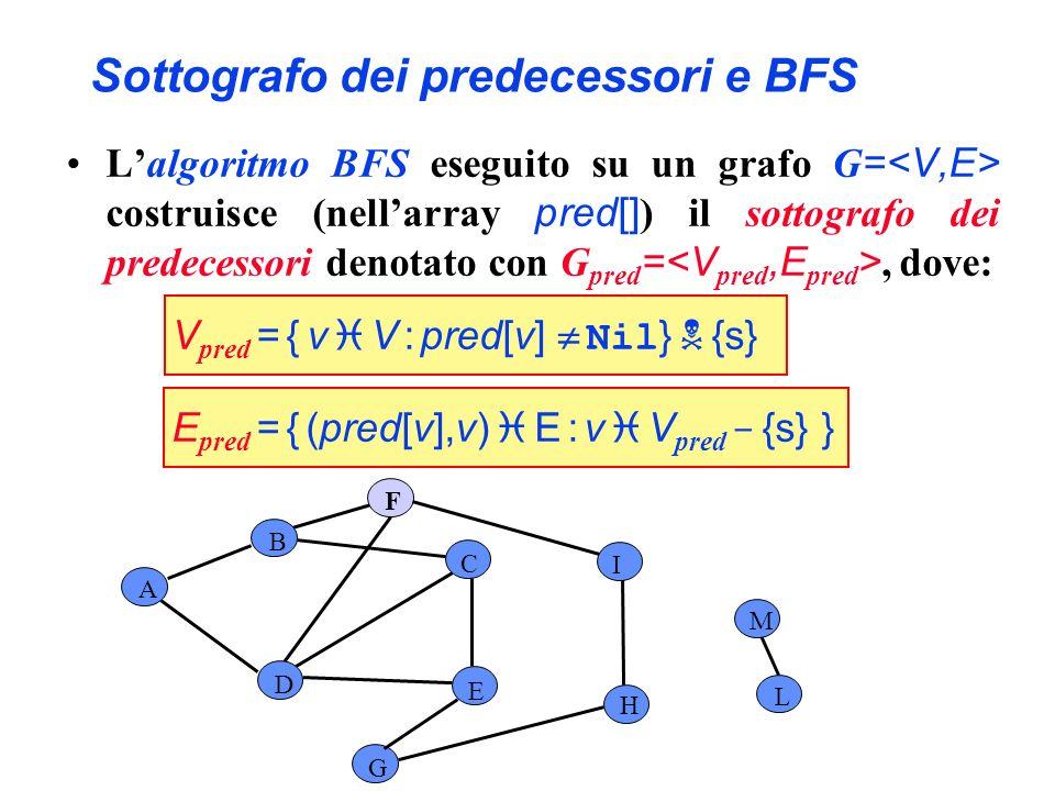 Sottografo dei predecessori e BFS Lalgoritmo BFS eseguito su un grafo G = costruisce (nellarray pred[] ) il sottografo dei predecessori denotato con G