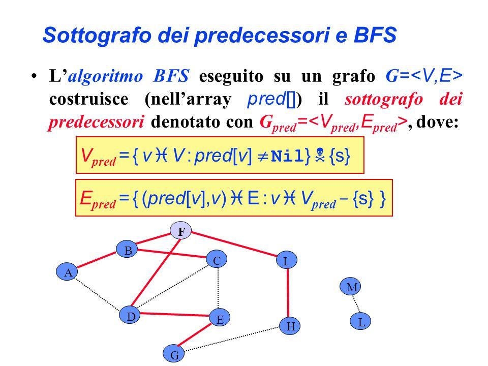 Sottografo dei predecessori e BFS A B C E G F H I L D M Lalgoritmo BFS eseguito su un grafo G = costruisce (nellarray pred[] ) il sottografo dei prede