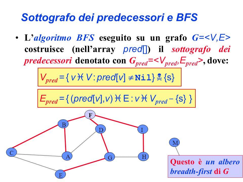 Sottografo dei predecessori e BFS E F H I L M A C G D B Questo è un albero breadth-first di G Lalgoritmo BFS eseguito su un grafo G = costruisce (nell