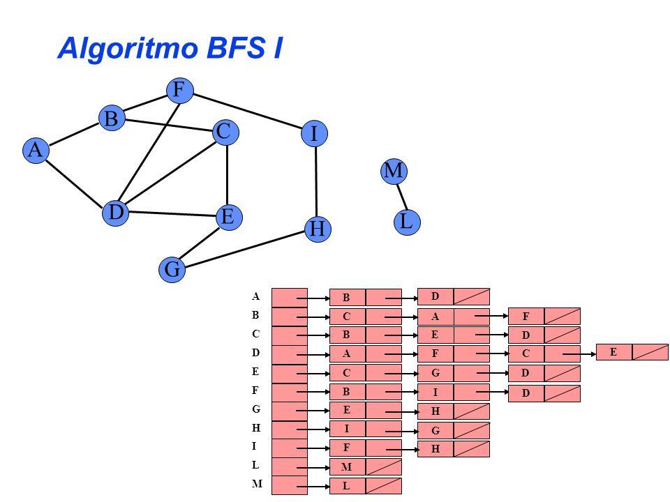 Sottografo dei predecessori e BFS E F H I L M A C G D B Questo è un albero breadth-first di G Lalgoritmo BFS eseguito su un grafo G = costruisce (nellarray pred[] ) il sottografo dei predecessori denotato con G pred =, dove: V pred = { v V : pred[v] Nil } {s} E pred = { (pred[v],v) E : v V pred - {s} }