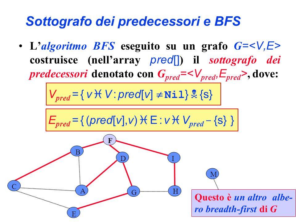 Sottografo dei predecessori e BFS E F H I L M A C D B G Questo è un altro albe- ro breadth-first di G Lalgoritmo BFS eseguito su un grafo G = costruis