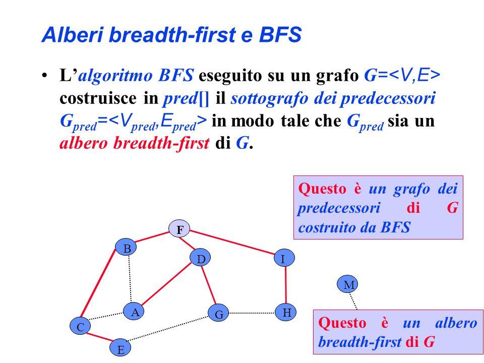 Alberi breadth-first e BFS Lalgoritmo BFS eseguito su un grafo G = costruisce in pred[] il sottografo dei predecessori G pred = in modo tale che G pre