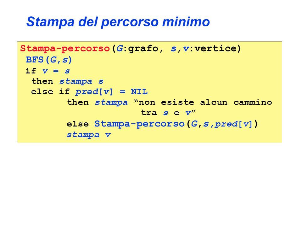 Stampa del percorso minimo Stampa-percorso(G:grafo, s,v:vertice) BFS(G,s) if v = s then stampa s else if pred[v] = NIL then stampa non esiste alcun ca