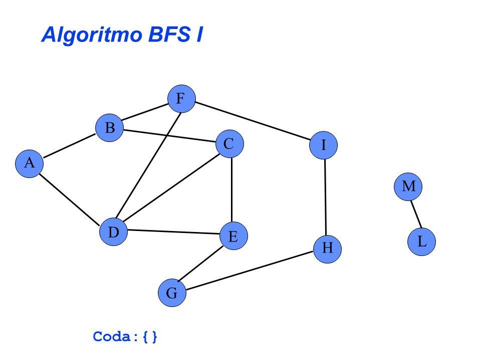Algoritmo BFS I A B C E G F H I L D M s = F Coda:{F} for each v Adiac(u) do pred[v] = u Accoda(Coda,v) Decoda(u)