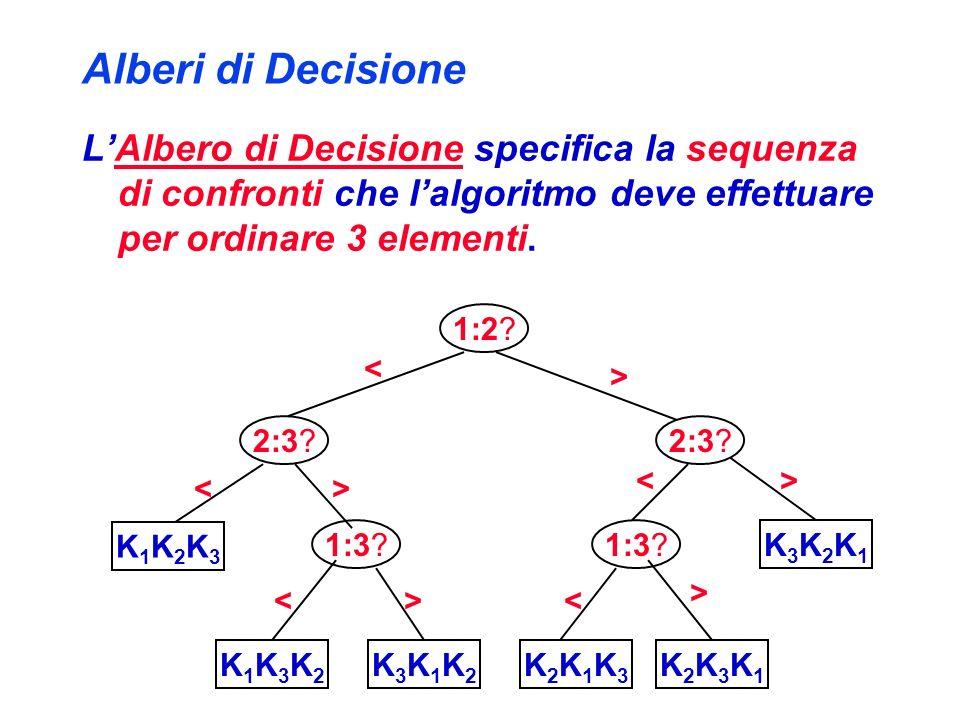 Alberi di Decisione LAlbero di Decisione specifica la sequenza di confronti che lalgoritmo deve effettuare per ordinare 3 elementi. 1:2? K1K2K3K1K2K3