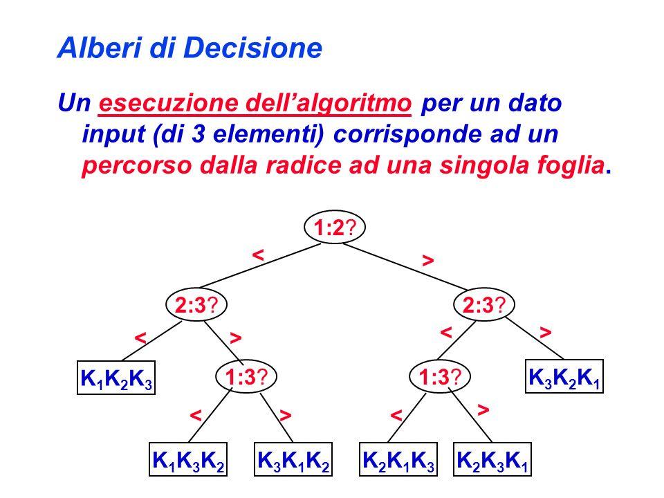 Alberi di Decisione Un esecuzione dellalgoritmo per un dato input (di 3 elementi) corrisponde ad un percorso dalla radice ad una singola foglia. 1:2?