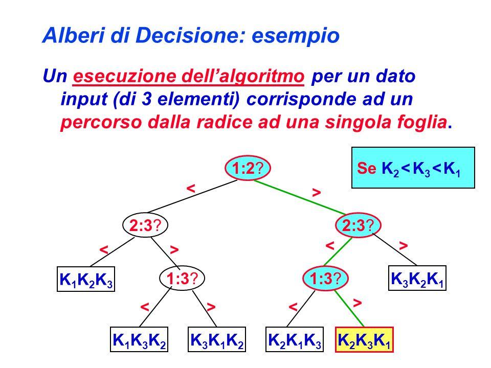 Alberi di Decisione: esempio Un esecuzione dellalgoritmo per un dato input (di 3 elementi) corrisponde ad un percorso dalla radice ad una singola fogl