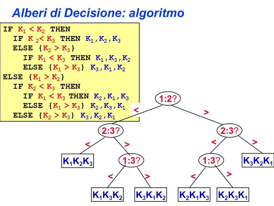 Alberi di Decisione: algoritmo IF K 1 < K 2 THEN IF K 2 < K 3 THEN K 1,K 2,K 3 ELSE {K 2 > K 3 } IF K 1 < K 3 THEN K 1,K 3,K 2 ELSE {K 1 > K 3 } K 3,K