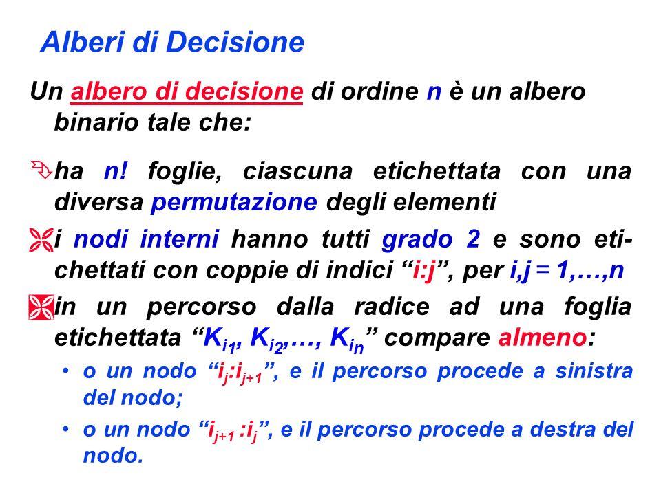 Alberi di Decisione Un albero di decisione di ordine n è un albero binario tale che: Êha n! foglie, ciascuna etichettata con una diversa permutazione