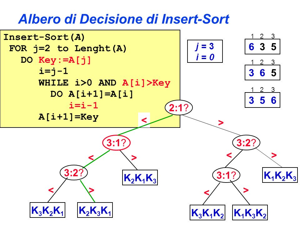 Albero di Decisione di Insert-Sort Insert-Sort(A) FOR j=2 to Lenght(A) DO Key:=A[j] i=j-1 WHILE i>0 AND A[i]>Key DO A[i+1]=A[i] i=i-1 A[i+1]=Key 2:1?