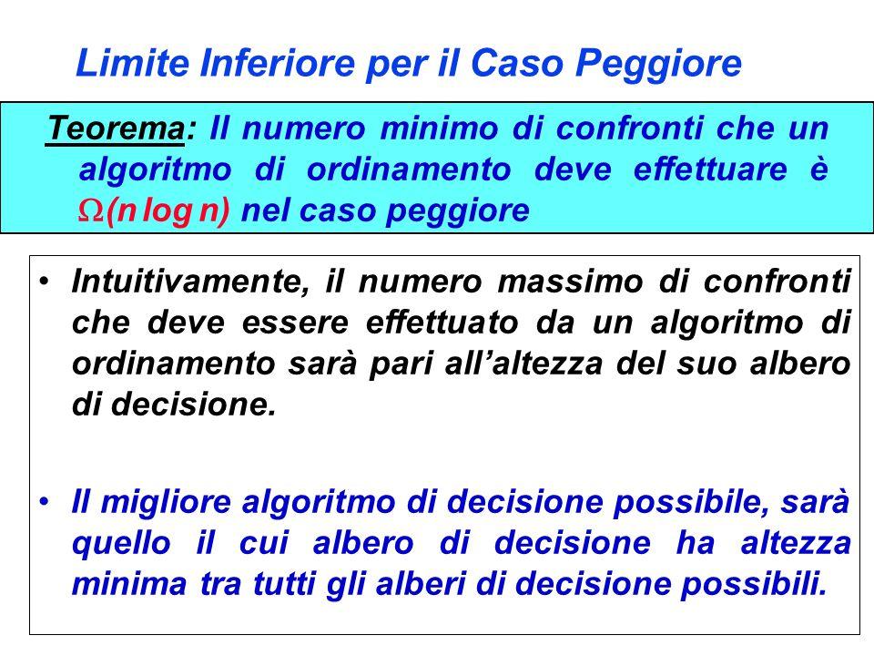 Limite Inferiore per il Caso Peggiore Teorema: Il numero minimo di confronti che un algoritmo di ordinamento deve effettuare è (n log n) nel caso pegg