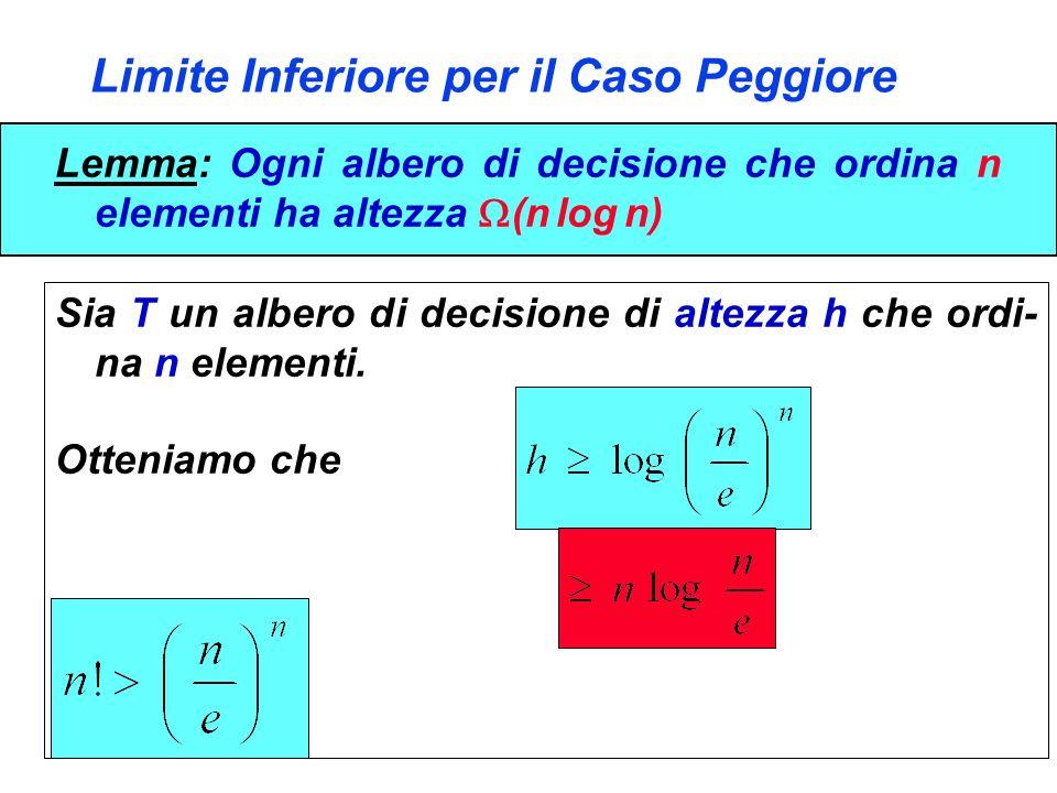 Limite Inferiore per il Caso Peggiore Lemma: Ogni albero di decisione che ordina n elementi ha altezza (n log n) Sia T un albero di decisione di altez