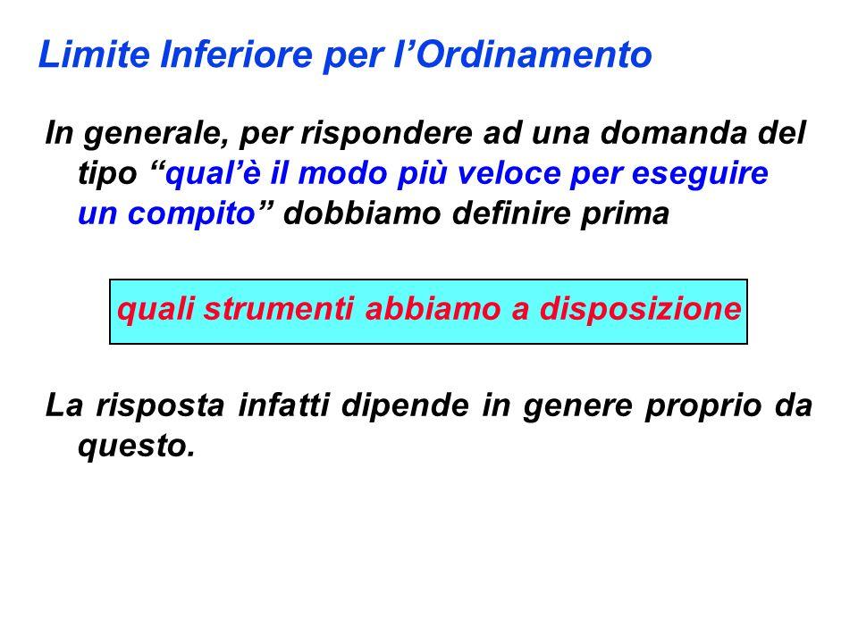 Limite Inferiore per il Caso Peggiore Lemma: Ogni albero di decisione che ordina n elementi ha altezza (n log n) Sia T un albero di decisione di altezza h che ordi- na n elementi.