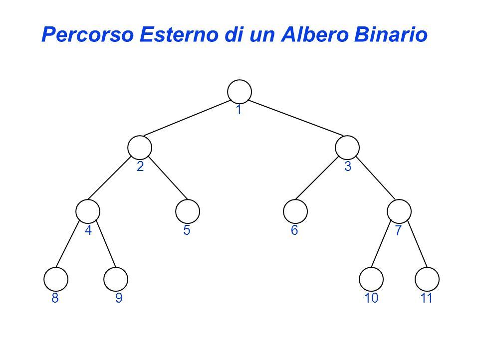 Percorso Esterno di un Albero Binario 1 23 4 7 891011 56