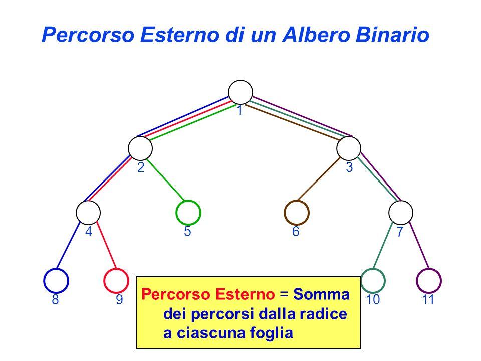 Percorso Esterno di un Albero Binario 1 23 4 7 891011 Percorso Esterno = Somma dei percorsi dalla radice a ciascuna foglia 56