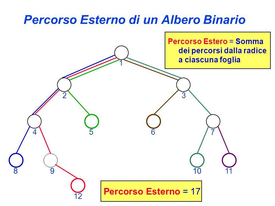 Percorso Esterno di un Albero Binario 8910 12 Percorso Estero = Somma dei percorsi dalla radice a ciascuna foglia Percorso Esterno = 17 1 23 4 7 89101
