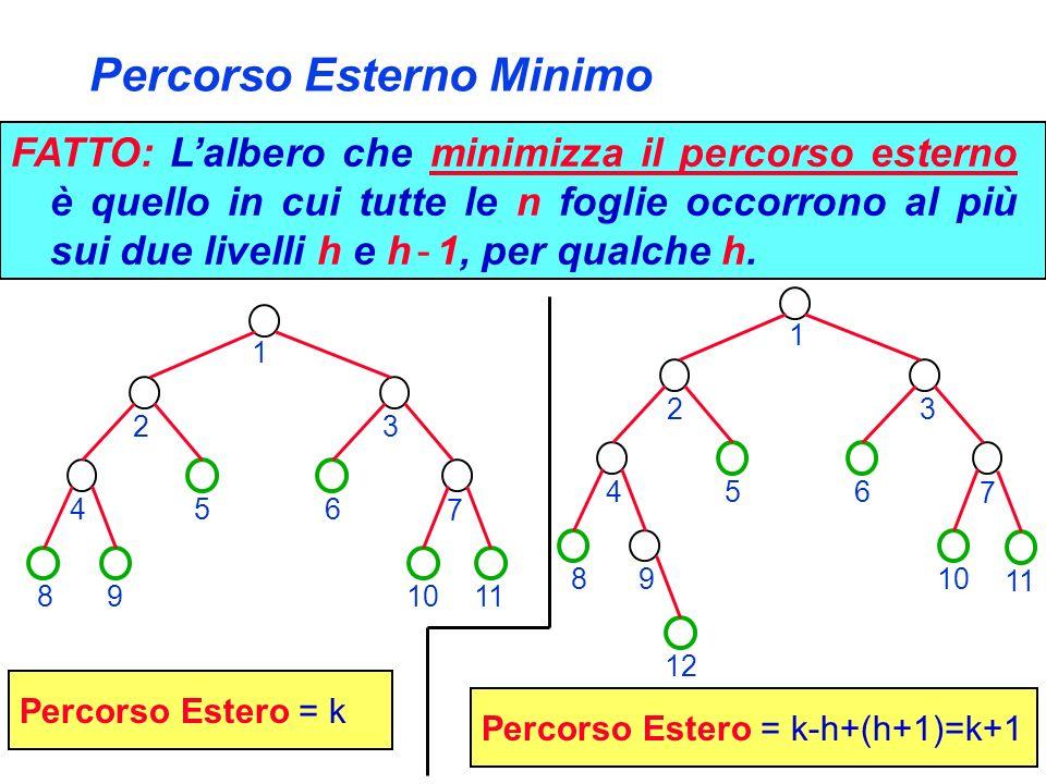 Percorso Esterno Minimo FATTO: Lalbero che minimizza il percorso esterno è quello in cui tutte le n foglie occorrono al più sui due livelli h e h - 1,