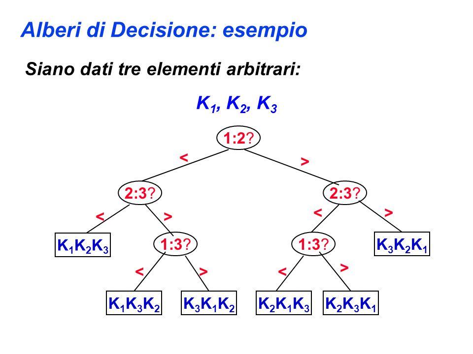 Alberi di Decisione: esempio Siano dati tre elementi arbitrari: K 1, K 2, K 3 1:2? K1K2K3K1K2K3 K1K3K2K1K3K2 K3K1K2K3K1K2 K2K1K3K2K1K3 K2K3K1K2K3K1 K3
