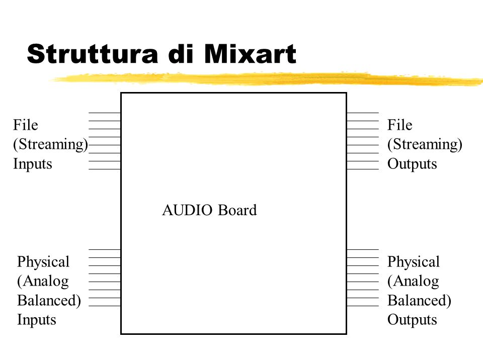 Struttura di Mixart File (Streaming) Inputs Physical (Analog Balanced) Inputs File (Streaming) Outputs Physical (Analog Balanced) Outputs AUDIO Board