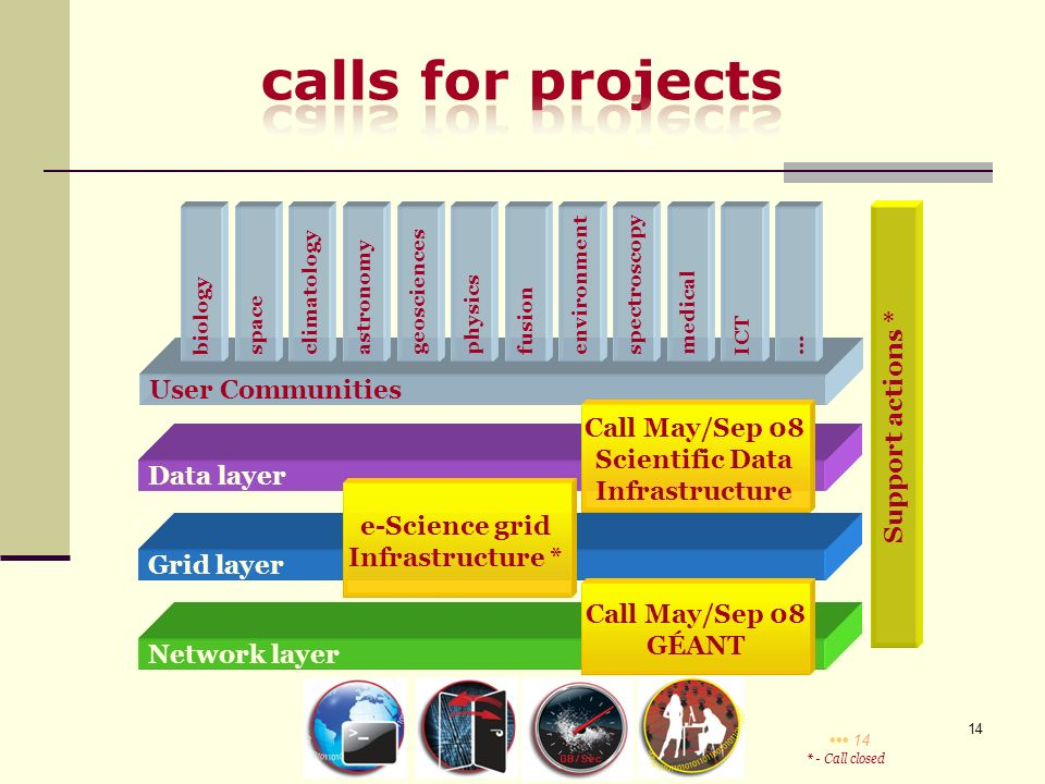 14 Network layer Grid layer Data layer User Communities biologyspaceclimatologyastronomygeosciencesphysicsfusionenvironmentspectroscopymedicalICT… e-Science grid Infrastructure * Call May/Sep 08 GÉANT * - Call closed Call May/Sep 08 Scientific Data Infrastructure Support actions *