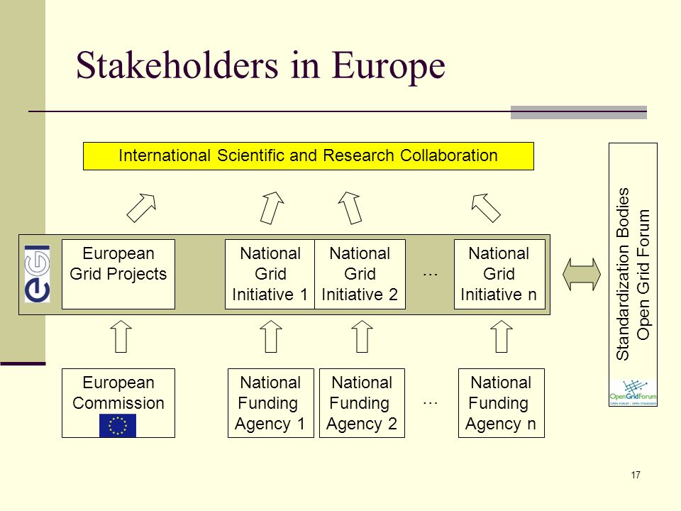 17 Stakeholders in Europe European Commission National Funding Agency 1 National Funding Agency 2 National Funding Agency n … National Grid Project Regional Grid Institution … European Grid Projects International Scientific and Research Collaboration National Grid Initiative 1 National Grid Initiative 2 … National Grid Initiative n Standardization Bodies Open Grid Forum