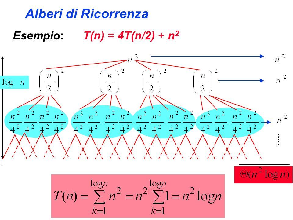 Alberi di Ricorrenza Esempio: T(n) = 4T(n/2) + n 2