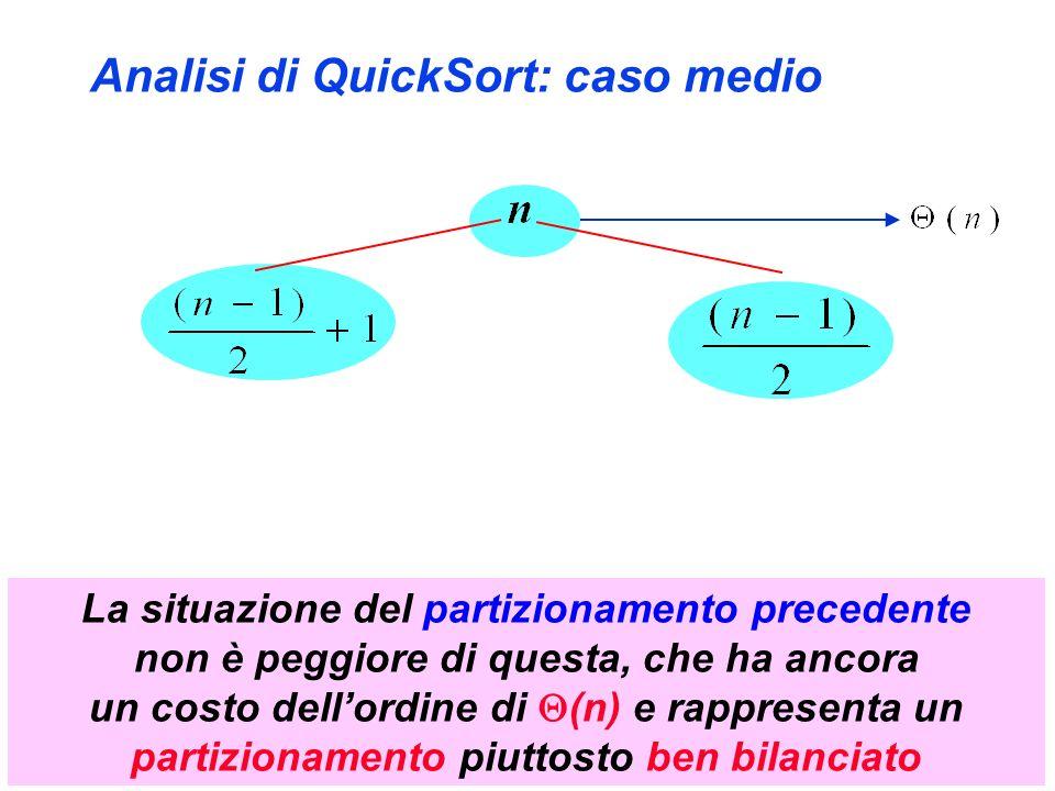 Analisi di QuickSort: caso medio La situazione del partizionamento precedente non è peggiore di questa, che ha ancora un costo dellordine di (n) e rappresenta un partizionamento piuttosto ben bilanciato