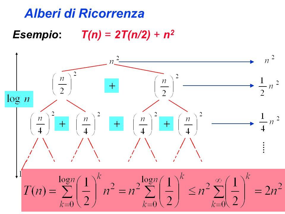 Alberi di Ricorrenza Esempio: T(n) = 2T(n/2) + n 2