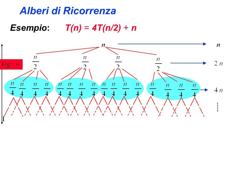 Alberi di Ricorrenza Esempio: T(n) = 4T(n/2) + n